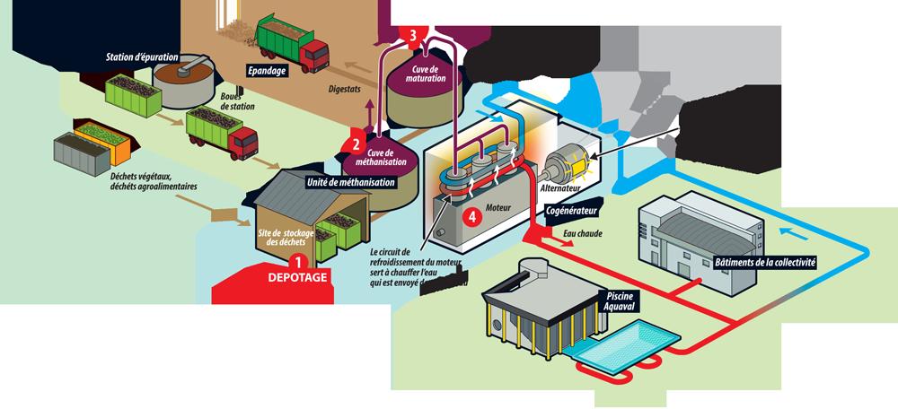 Biogaz processus usine
